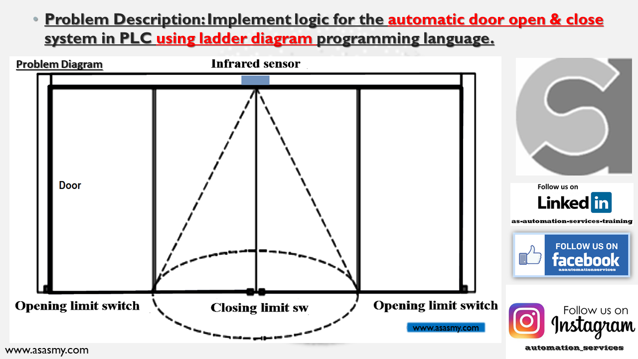 Automatic Door Control System using PLC with Step-By-Step